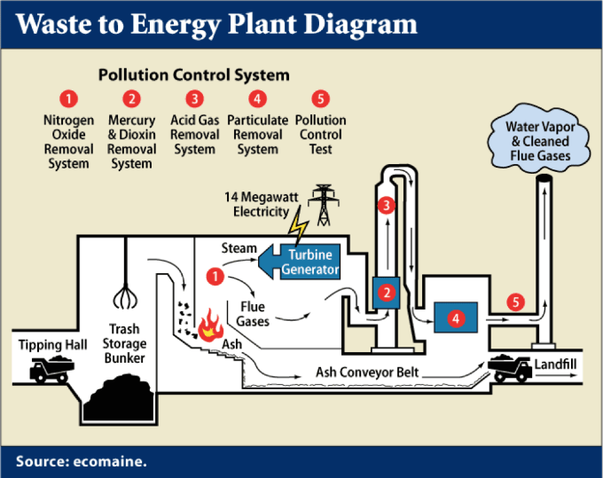 Waste to energy plant.png