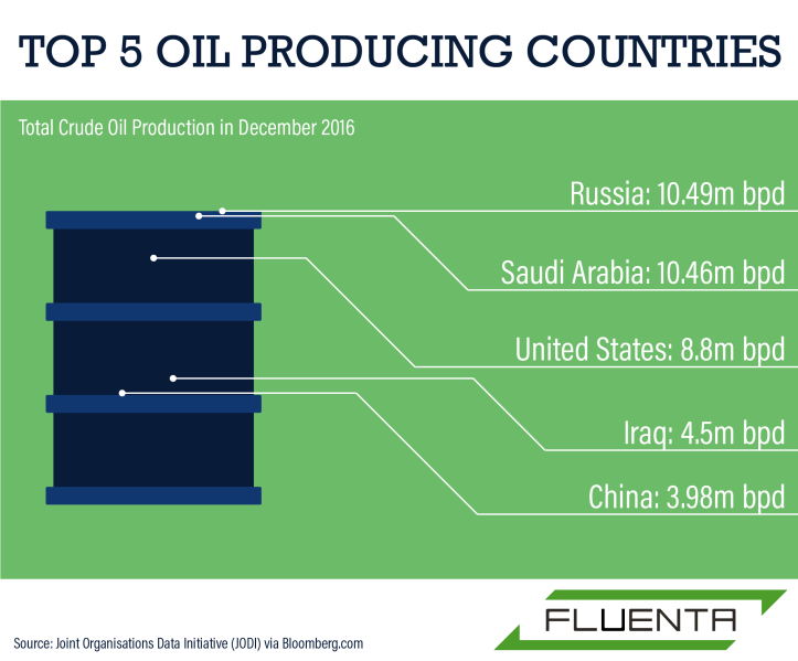 Top-5-Oil-Producing-Countries123-01-01
