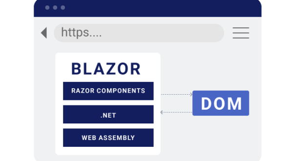To Do Rest API Using Asp.net Core – Blazor Client (Part 3)