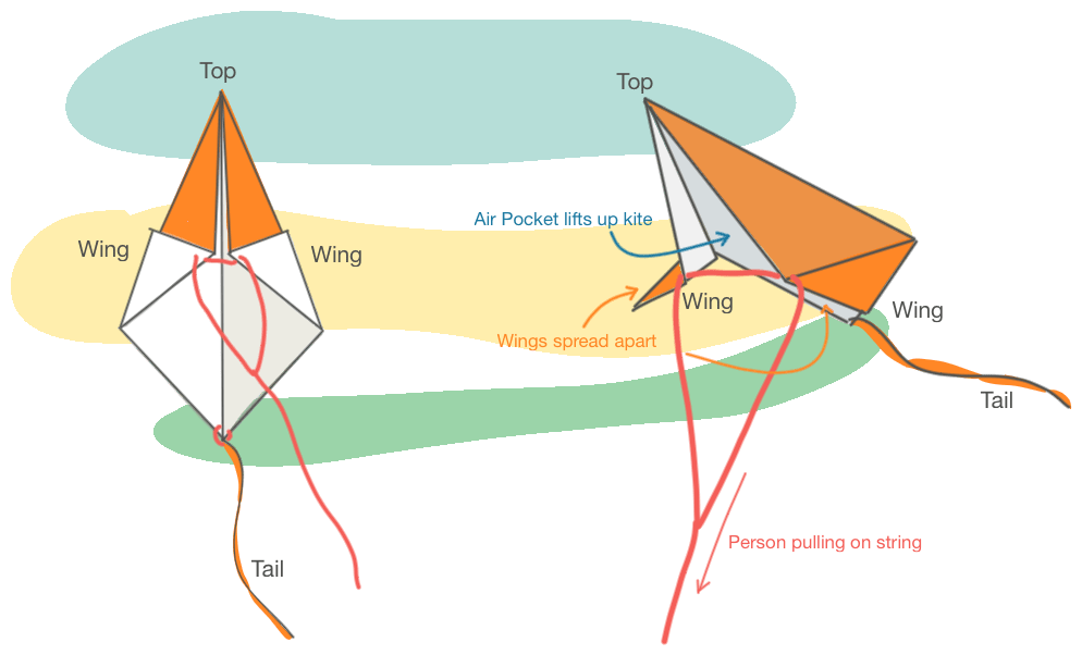 kite parts in flight