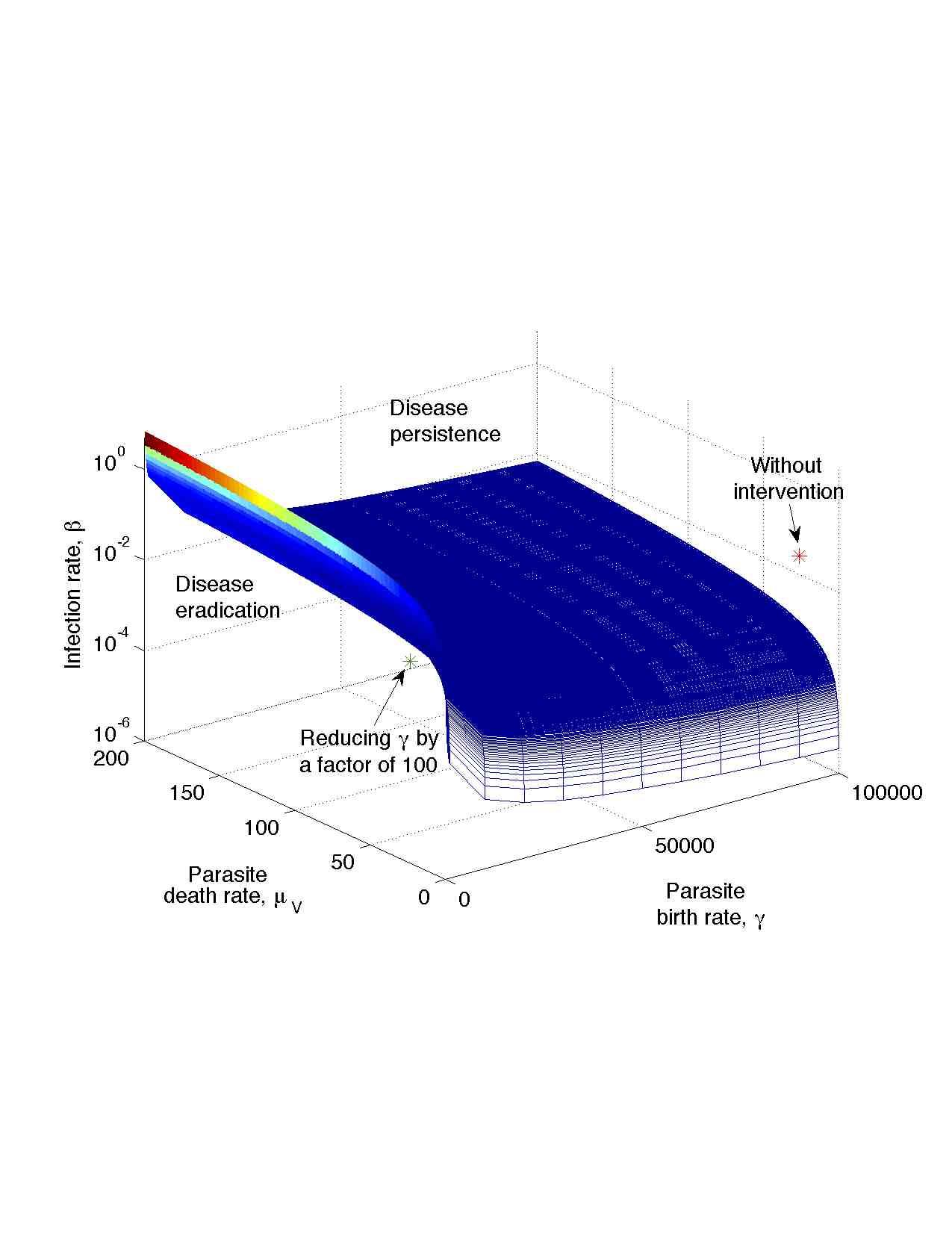 Using mathematical models to eradicate disease