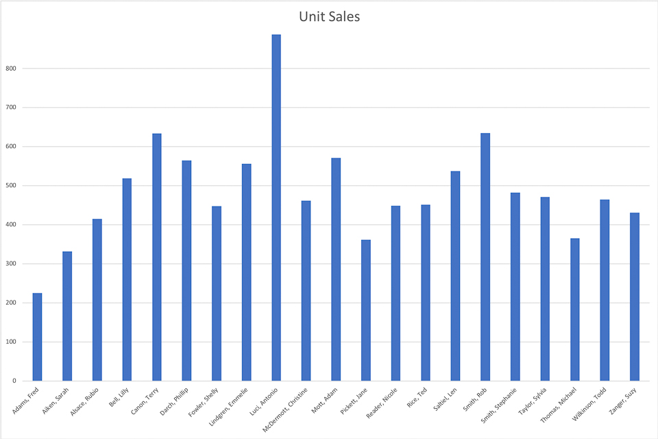 BW-MCE-0202201801-I002 - A Sample Histogram - Unit Sales - Version 02