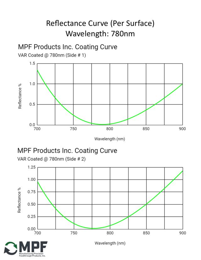 MPF VAR Reflectance Coating Curve 780nm