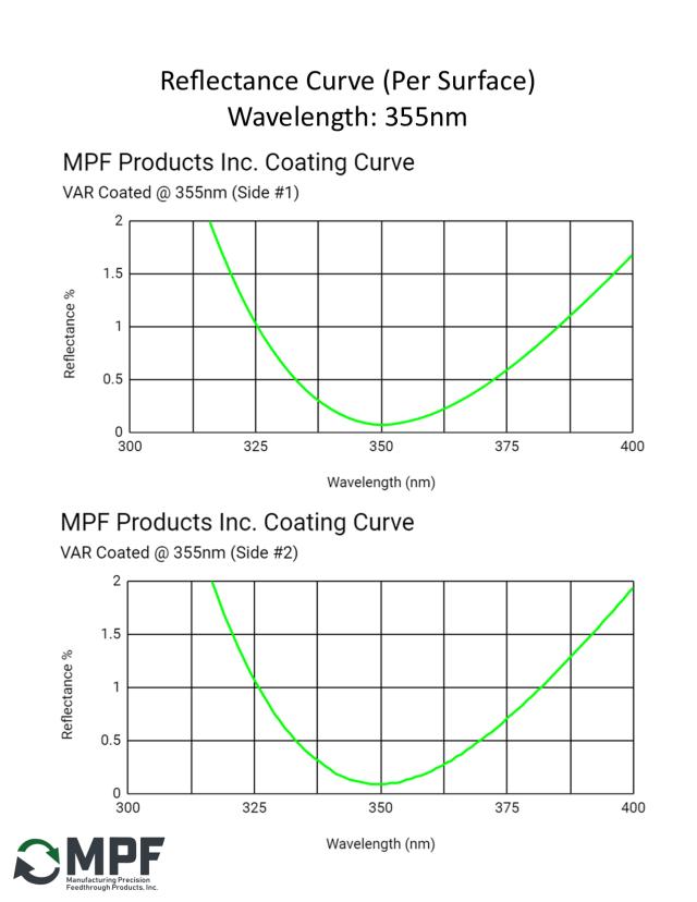 MPF VAR Reflectance Coating Curve 355nm