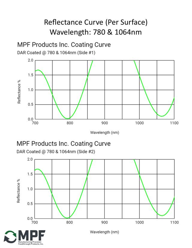 MPF DAR Reflectance Coating Curve 780nm & 1064nm