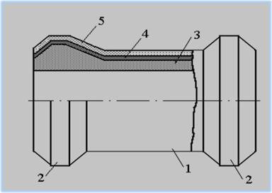 Конструкция трубы из армированных термопластов