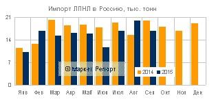 Импорт ЛПНЛ в Россию снизился на 12% за 9 месяцев 2015 года