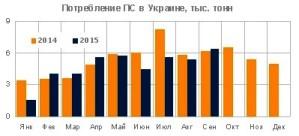 Спрос на полимеры стирола в Украине
