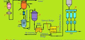 Суспензионный поливинилхлорид (ПВХ-С)