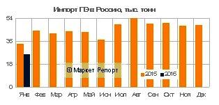 Импорт полиэтилена в Россию сократился на 46% в январе