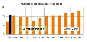 Импорт полипропилена в Украину в январе
