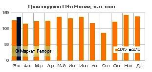 Производство полиэтилена в России сократилось на 1% в январе
