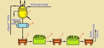 Полиметилметакрилат и другие полиакрилаты: производство и свойства