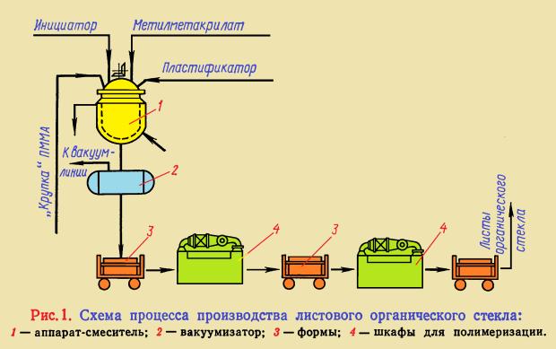 Схема процесса производства листового органического стекла
