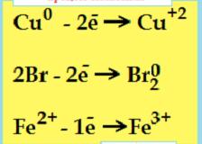 Окислительно-восстановительные реакции (ОВР)