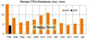 Импорт полиэтилена в Казахстан сократился!