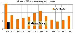 Импорт полиэтилена в Казахстан сократился на 44% в январе!