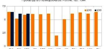 Выпуск поликарбоната в России вырос на 7% с начала года