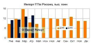 Импорт полипропилена в Россию сократился на 3% в январе – апреле 2016 года