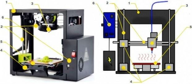 3d-принтер: типовая конструкция 3д-принтера работающего по методу послойного наплавления (FDM)