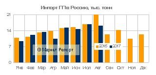 Импорт полипропилена в Россию сократился на 7% за восемь месяцев