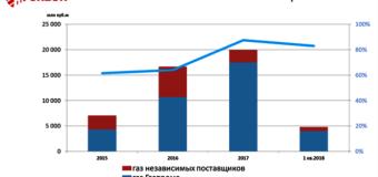 Российский рынок газа 2018! Итоги отраслевой конференции