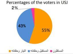 Vote-USJ-repartition