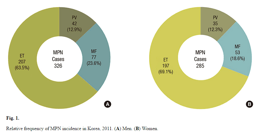 Frequency of MPN in Korea