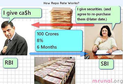 How repo rate works