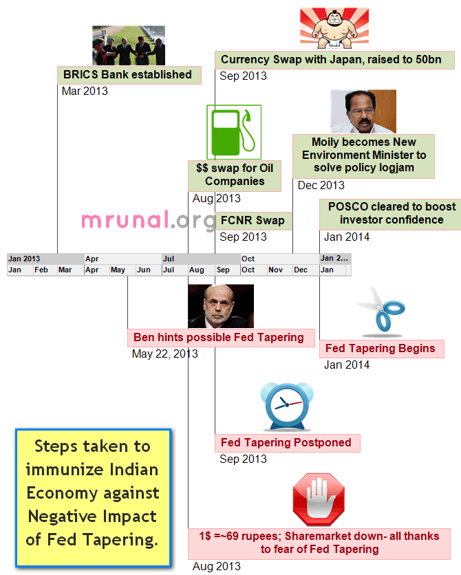 Timeline Fed Tapering and steps taken by India