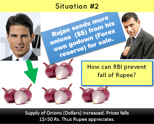 how can RBI prevent fall of rupee