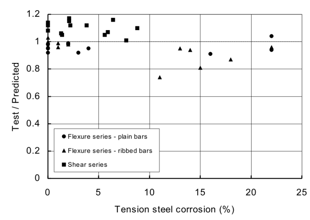 Variation in the ratio of test/predicted flexural load-carrying capacity with corrosion for (a) singly reinforced beams and (b) those with reinforcement in the compression zone (a) Singly reinforced