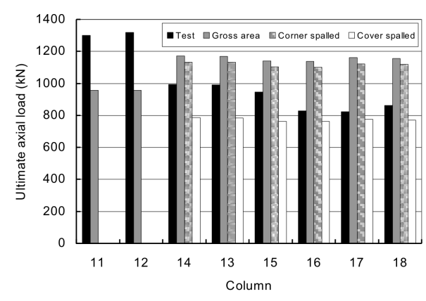 Comparison of predicted test and predicted load-carrying capacities of corroded columns calculated using two approaches (a) Nominal moment method