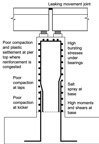 The influence of design and detailing on the safety of deteriorating concrete structures