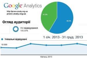 Статистика МПЗ 2013+