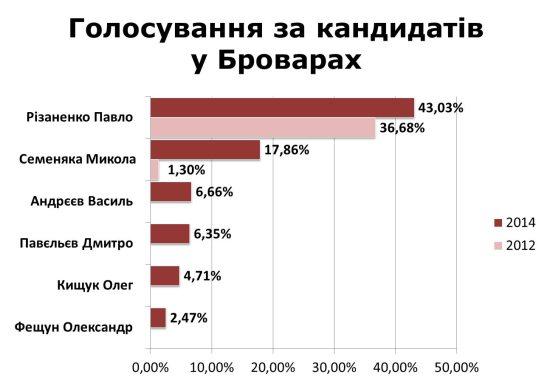 Голосування 2014 кандидати