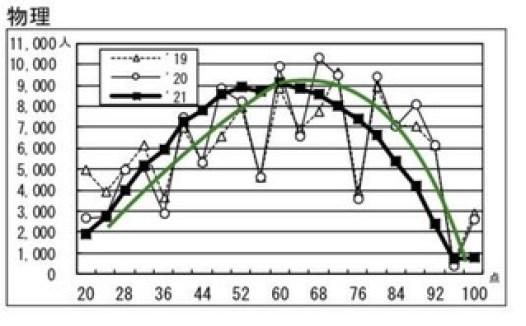 物理度数分布.jpg