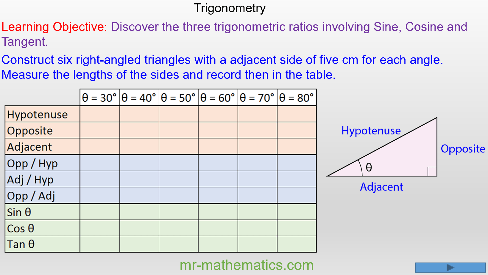 Trigonometric Identities Sin Cos And Tan