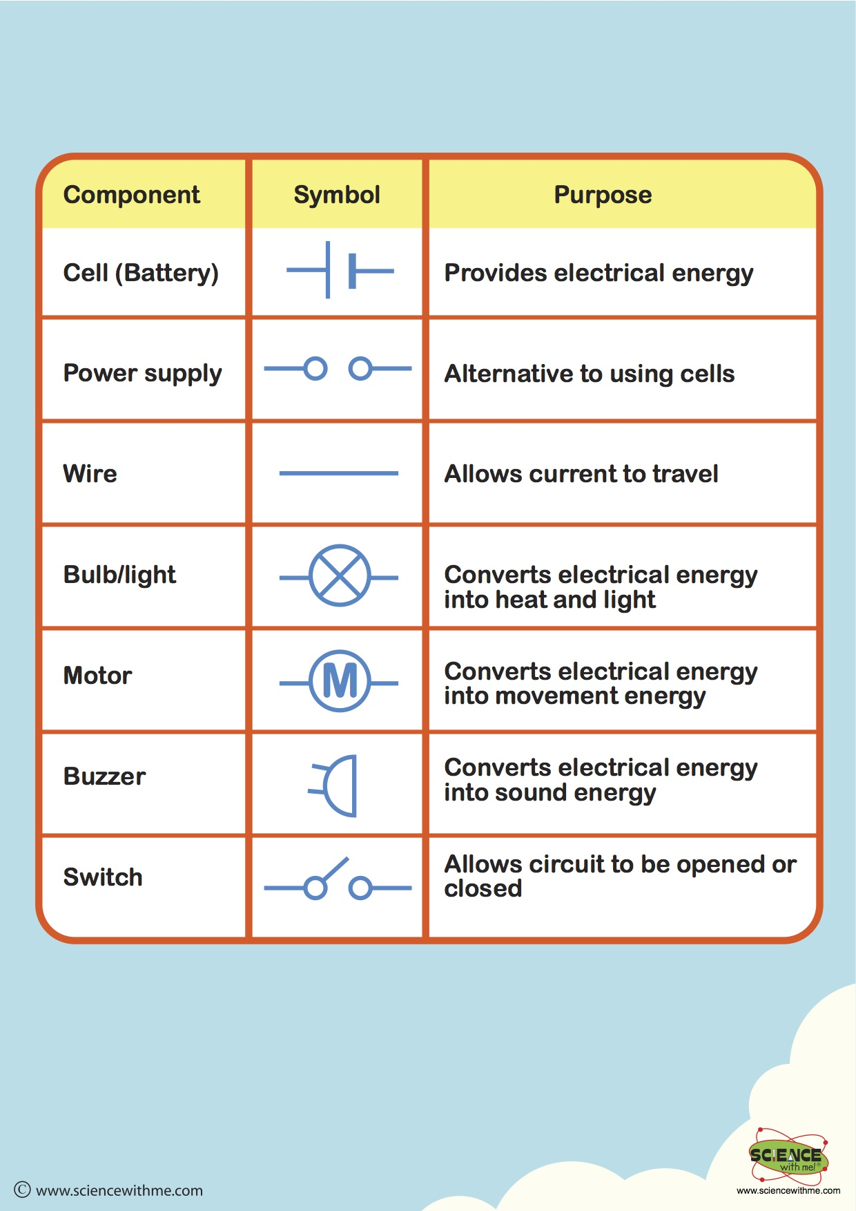 Electrical Circuits And Their Symbols 3 4a Classroom