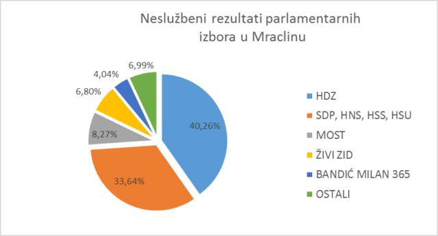 rezultati-izbora2222