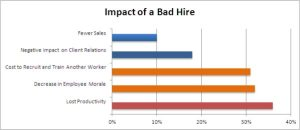 cost-of-bad-hire-chart
