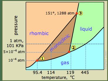 Section 17 Liquids Solids