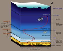 layers-of-atmosphere-2-1cbdrpg.jpg (249×202)