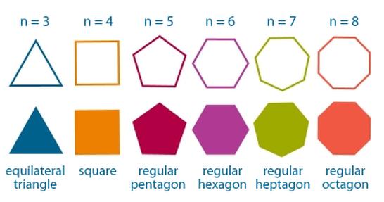 Regular Polygons
