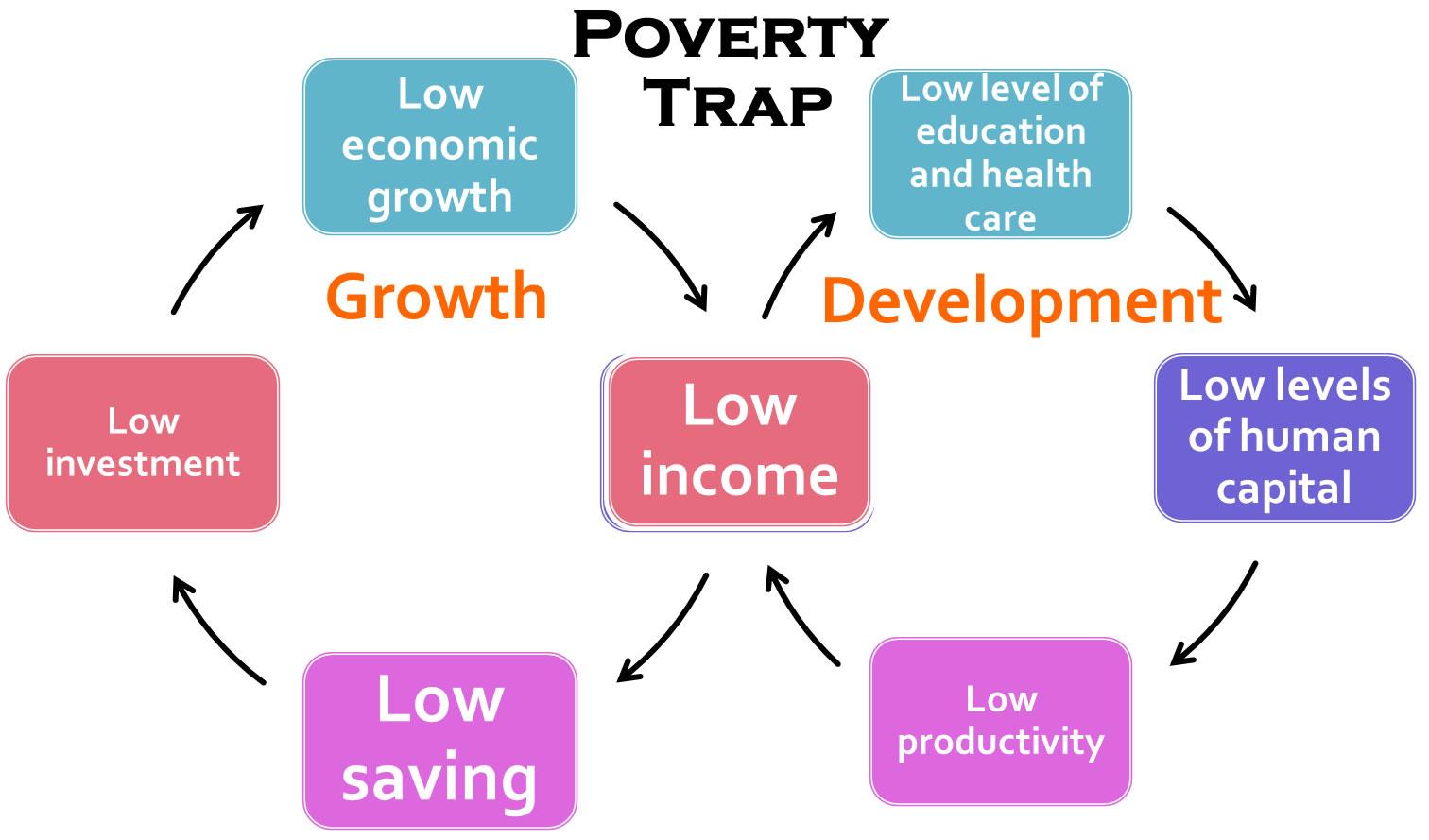 Introduction To Economic Development