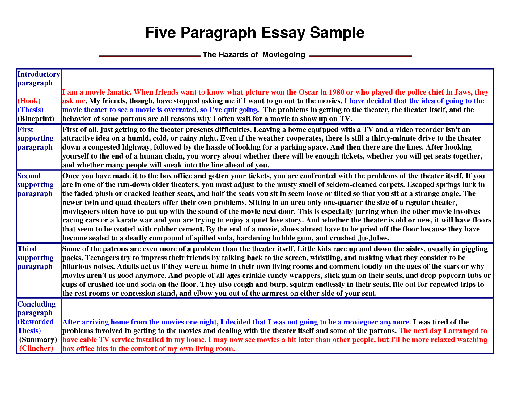 College application essay pay 5 paragraphs