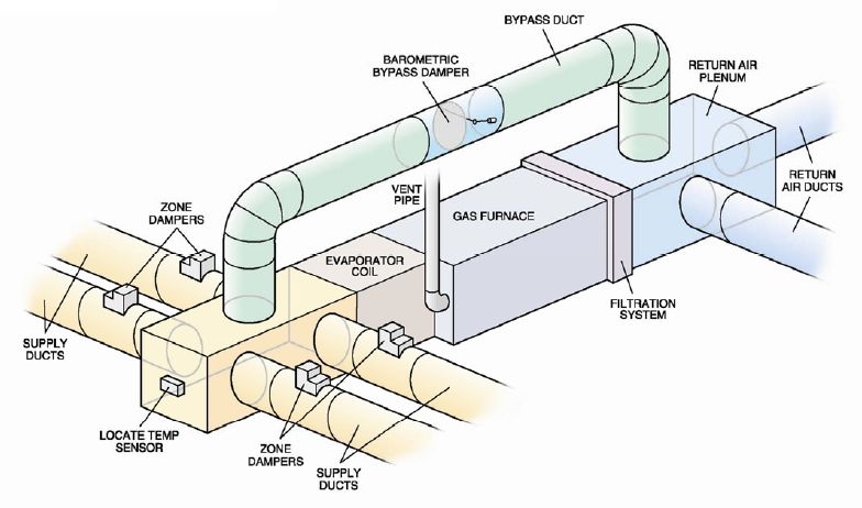 Image Result For Duct For Air Conditioning