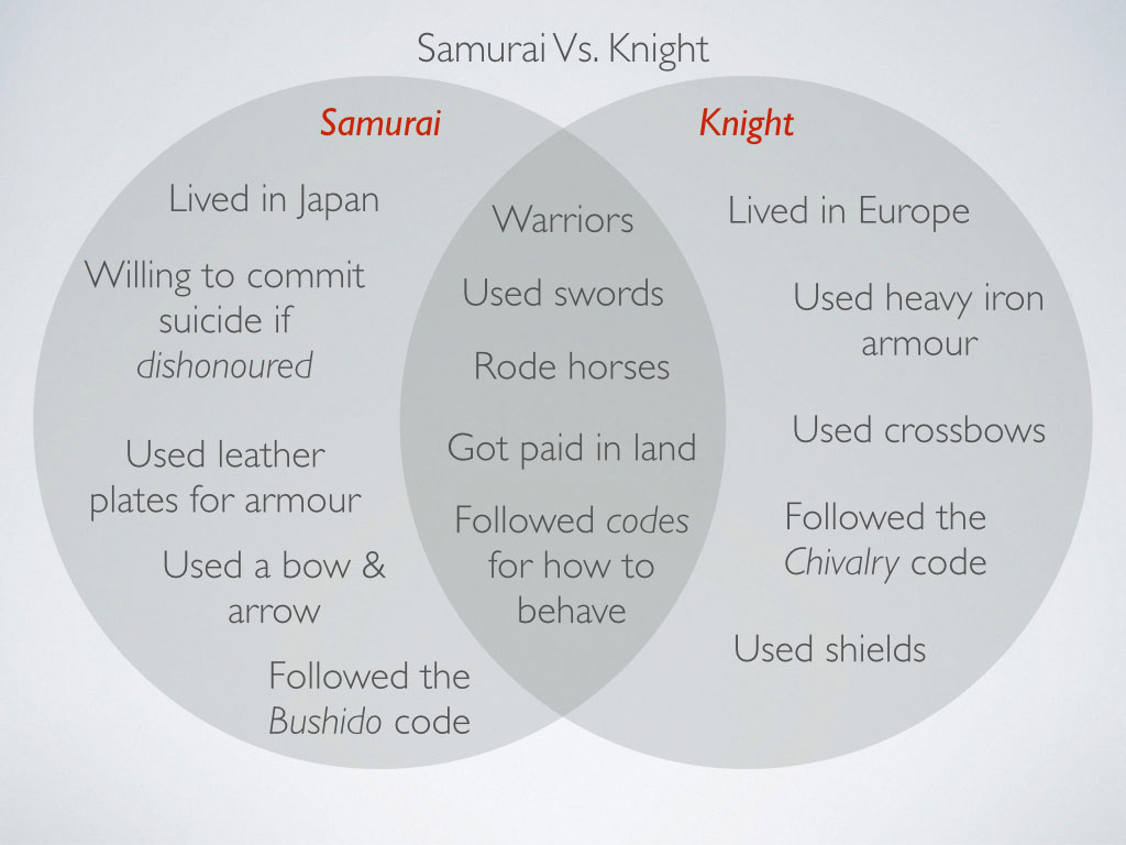 8 History Japan Lesson 4 Feudalism Online Lesson