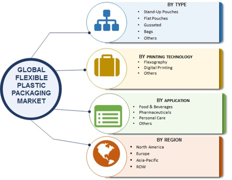 Hermetic Packaging Market Projected at CAGR 6.77% - Global Forecast to 2023