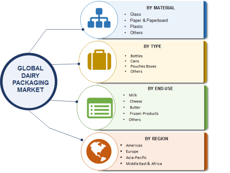 Forecast 2025: Global Edible Packaging Market 2018 Analysis, Industry Size and Growth